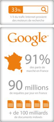 trafic internet google