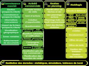 infologic Tableau de bord Schéma-CRM.png